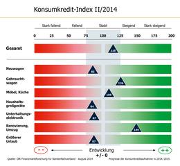 KKI II/2014 BFACH Grafik