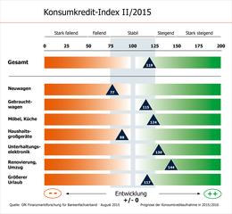 KKI II/2015 BFACH Grafik
