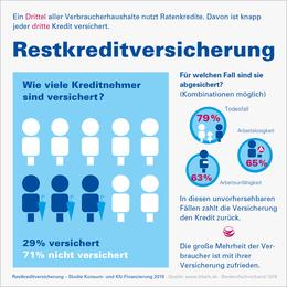 Infografik Restkreditversicherung 2016