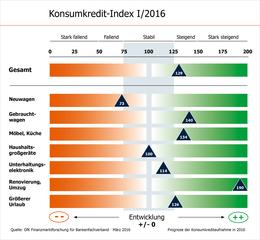 KKI I/2016 BFACH Grafik