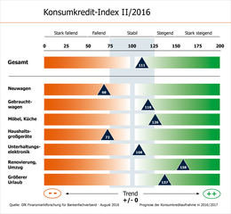 Konsumkredit-Index KKI II/2016 Grafik