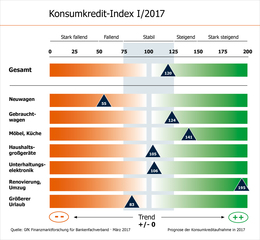 Konsumkredit-Index KKI I/2017 Grafik