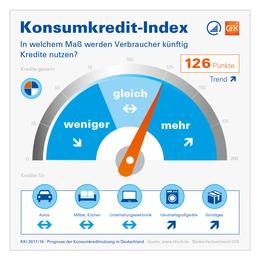 Konsumkredit-Index KKI 2017/2018 Infografik