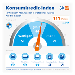 Konsumkredit-Index KKI 2018 Infografik