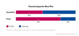 Kfz_Finanzierungsarten
