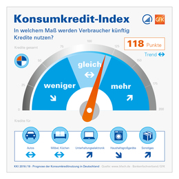 Konsumkredit-Index KKI 2018/2019 Infografik