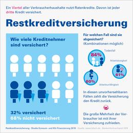 Infografik Restkreditversicherung