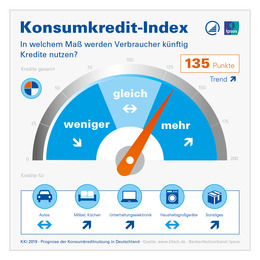 Konsmkredit-Index 2019 BFACH Infografik