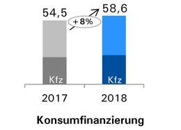 Konsumfinanzierung