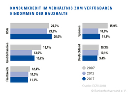 Konsumkredit Einkommen