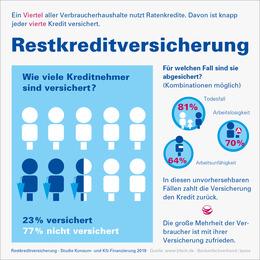 Infografik Restkreditversicherung 2019