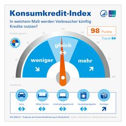 Konsumkredit-Index KKI 2020/2021 Infografik