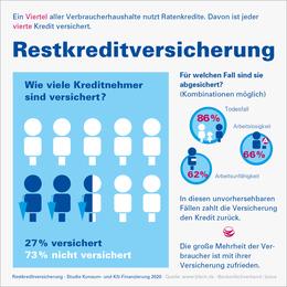 Infografik_Restkreditversicherung_2020_BFACH