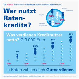 Infografik Wer nutzt Ratenkredite