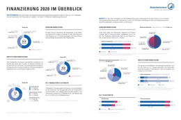 Finanzierung 2020 im Überblick