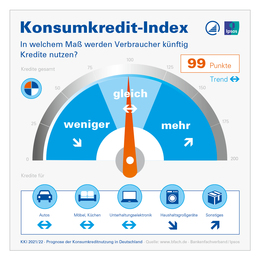 Konsumkredit-Index KKI 2021 Infografik