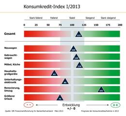 Konsumkredit-Index I/2013