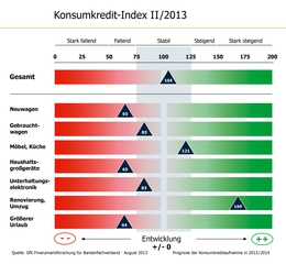 Konsumkredit-Index II/2013