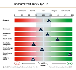 Konsumkredit-Index KKI I/2014 Grafik